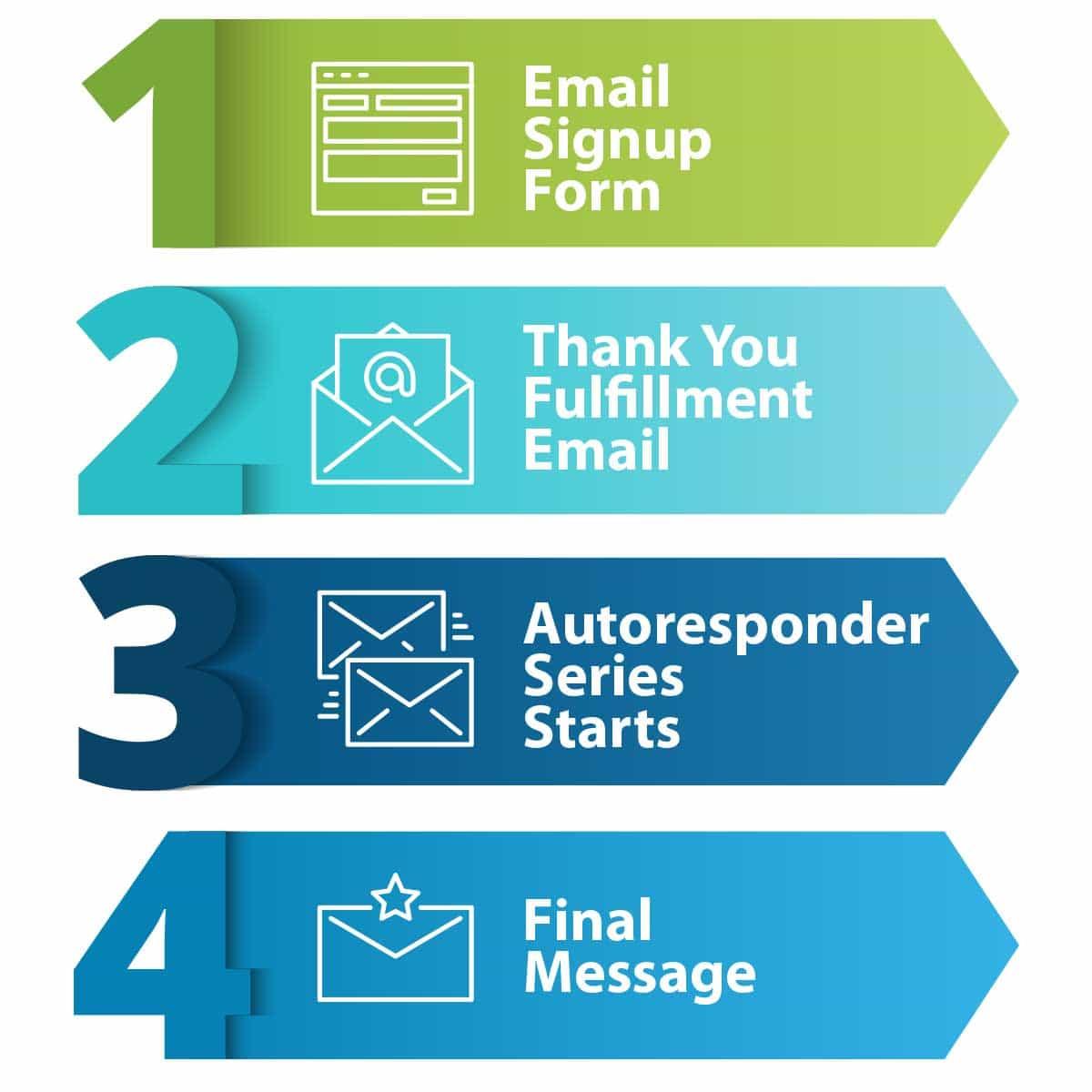 Autoresponder Series Steps