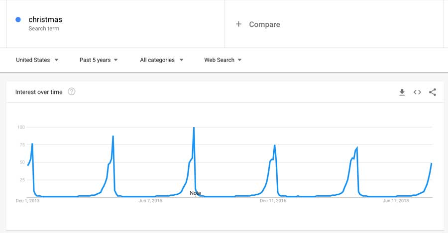Google Christmas Search Trends