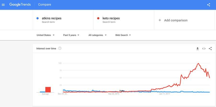 Atkins versus Keto Google Trends Chart