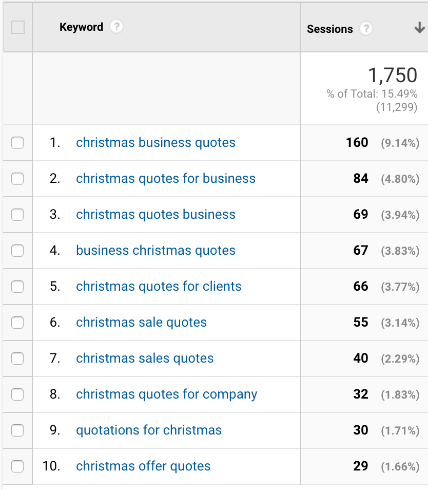 Christmas Quotes for Business Keywords
