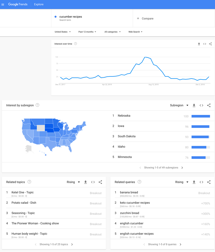 Cucumber Recipes - Google Trends