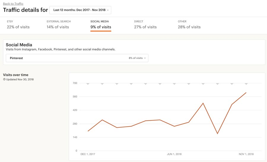Etsy Stats, Pinterest Marketing - Tailwind SmartLoop
