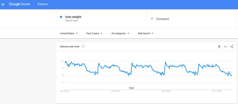 Lose Weight Google Trends Chart