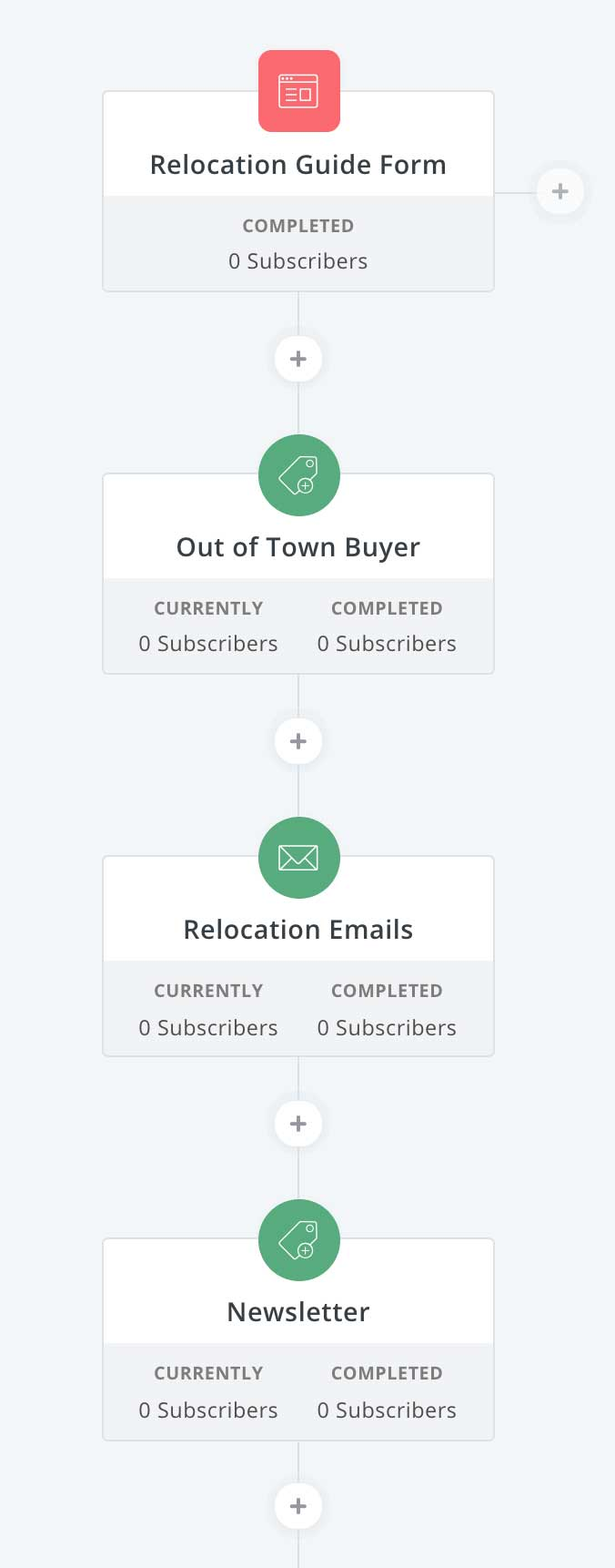 Relocation guide example