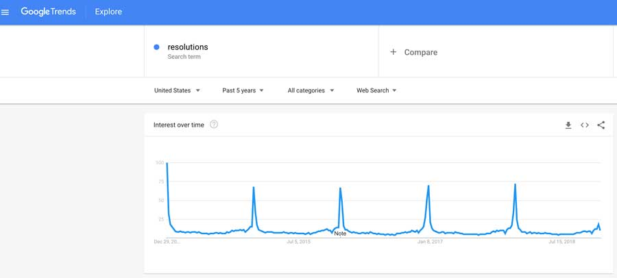 Resolutions Search - Google Trends