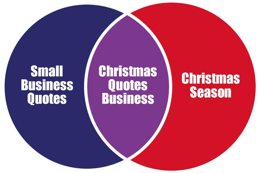 Venn Diagram - Decide What Seasonal Topics