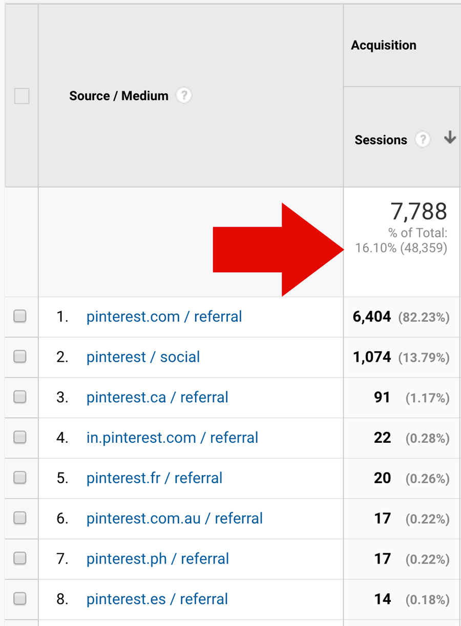 Total Traffic From Pinterest