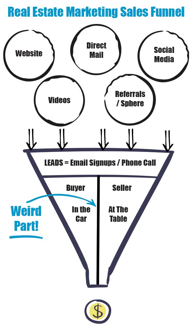 Real Estate Marketing Sales Funnel... Content marketing strategy for real estate agents. You have to know whether you are doing lead generation for buyers or sellers.