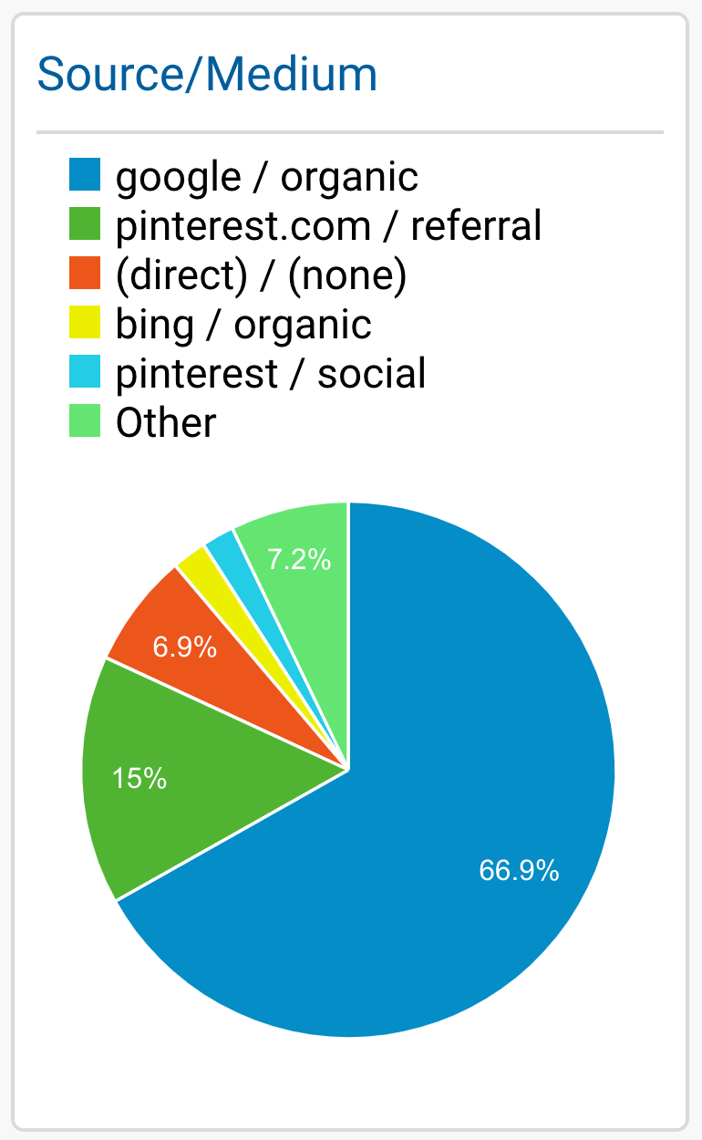 How To Do A Social Media Audit For Bloggers | Marketing ...