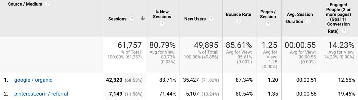 Conversion rate goals - engaged visitors