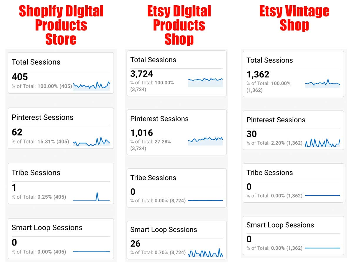 Ecommerce Pinterest Stats For Shopify and Etsy
