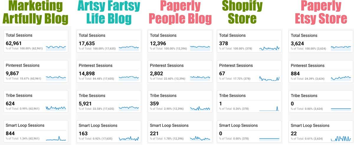 Google Analytics Pinterest Tailwind Stats