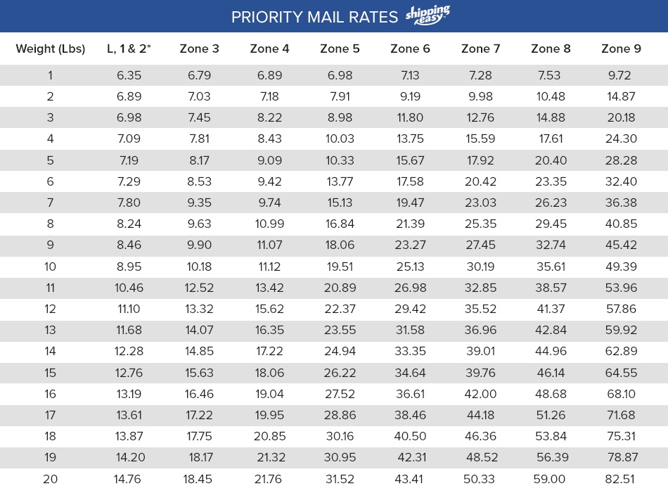 USPS Priority Mail Regional Rates Chart