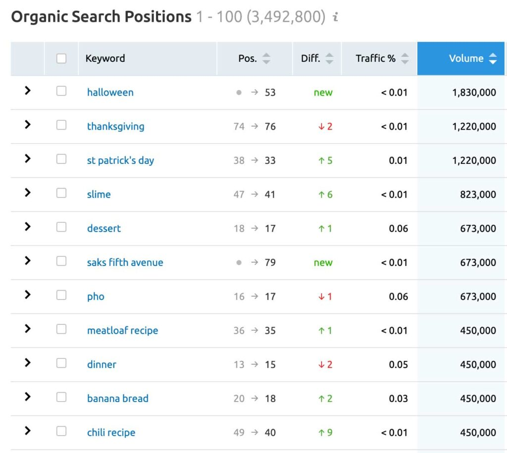 Martha Stewart Search engine rankings