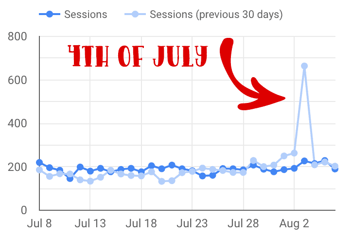 Seasonal Marketing Traffic Spike From Pinterest