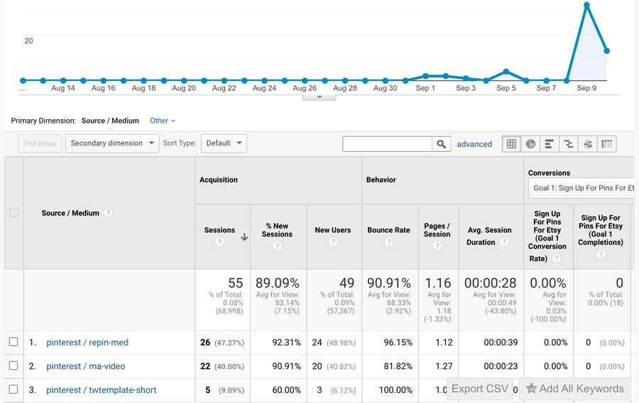 Which boards work - Pinterest Analytics